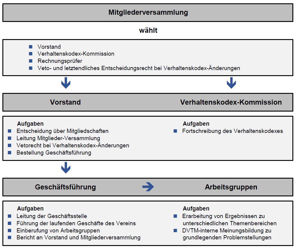 Organisation | DVTM - Deutscher Verband für Telekommunikation und Medien